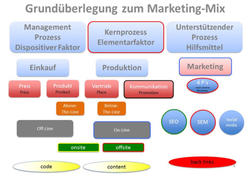 Grundlagen des Online Marketing